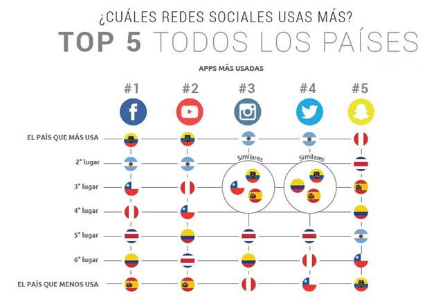 países de Latinoamérica que pasan más tiempo en redes sociales