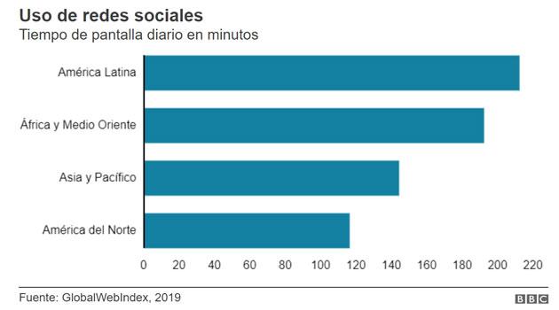 uso de redes sociales en Latinoamérica