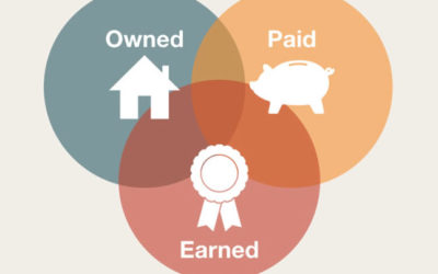 Earned-Owned-Paid-Media