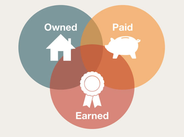 Earned, Owned y Paid Media