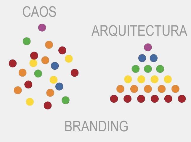Qué es la arquitectura de marca