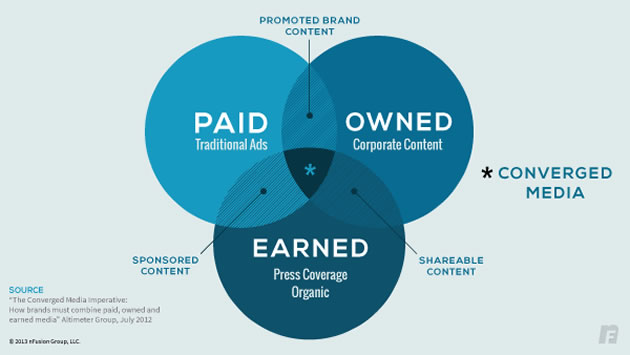 Earned, Owned y Paid Media: Converged Media