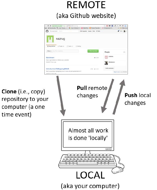 GitHub en local y en remoto