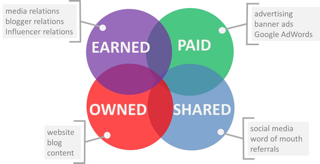 Earned, Owned y Paid Media: Shared Media