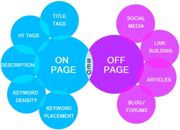 SEO Off Page Vs On Page