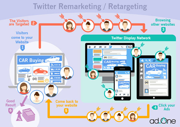 Cómo hacer remarketing en Twitter Ads