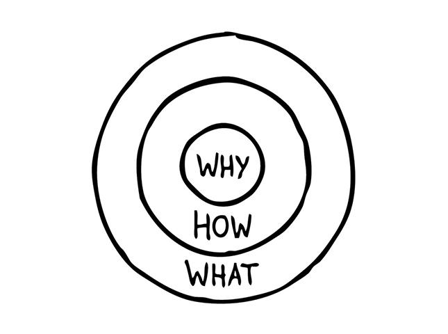 método Golden Circle