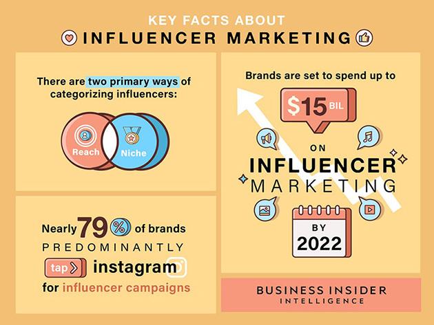 Influencer marketing en 2020