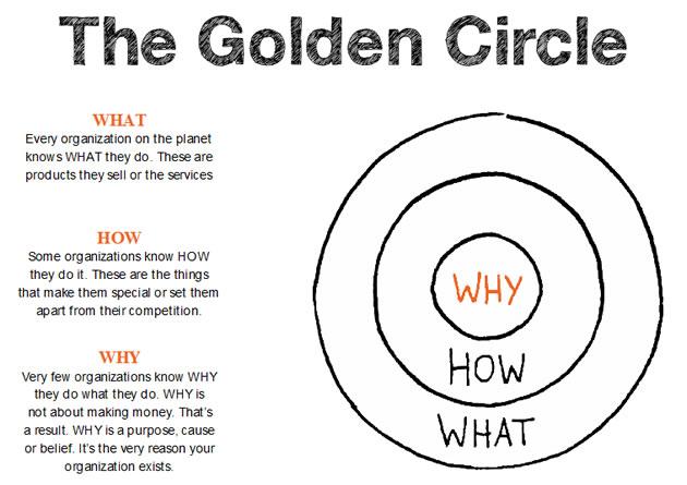 Qué es el método Golden Circle