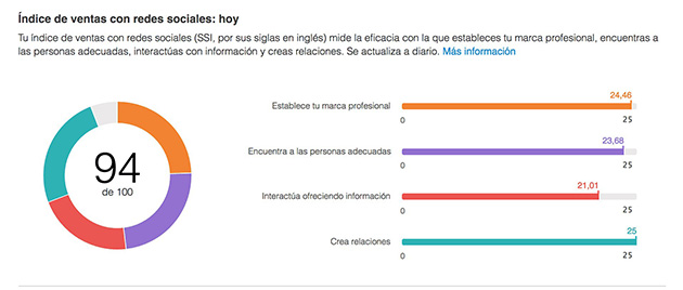 Variables Social Sales Index de Linkedin