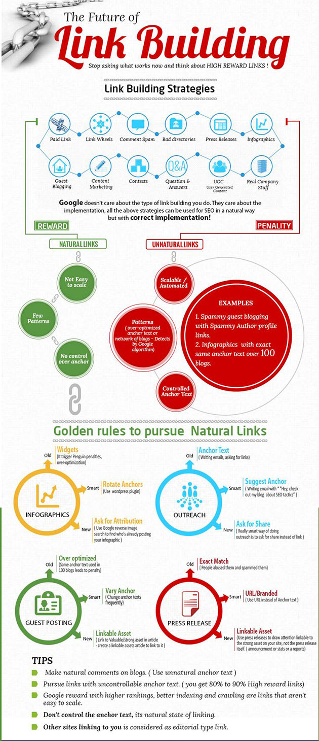 Construir una estrategia de linkbuilding