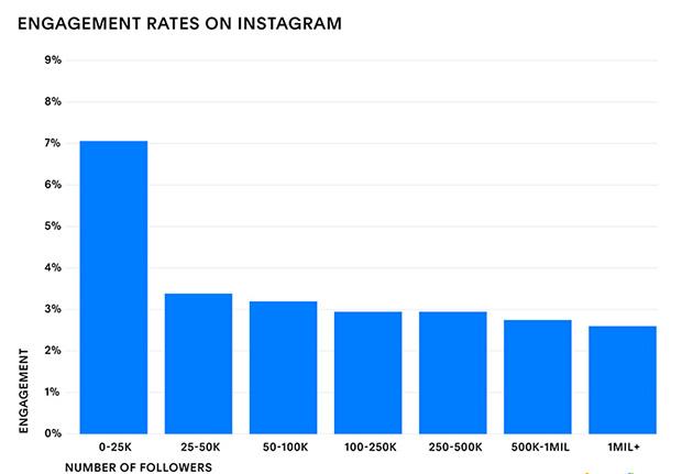 Ratios de engagement en Instagram
