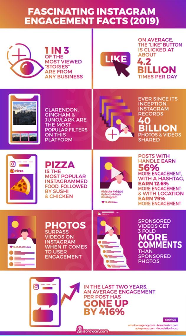 Estadísticas de Instagram y su engagement
