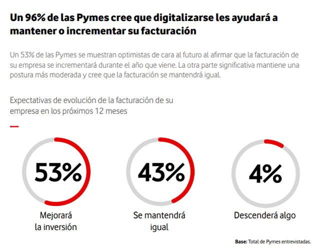 Estudio sobre el estado de digitalización de las empresas y Administraciones Públicas españolas. Observatorio Vodafone de la Empresa 2018 Pymes I