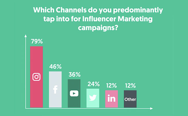 Principales plataformas para influencer marketing