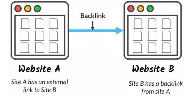 Importancia de los backlinks en el posicionamiento