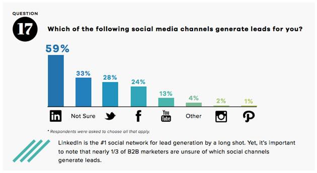 lead generation con social media