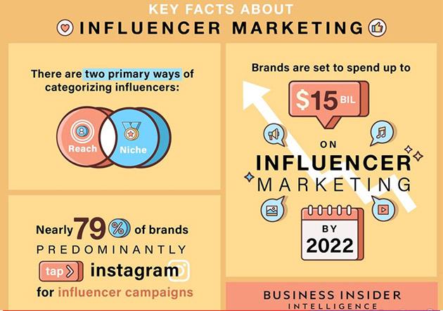 Aumento del presupuesto para influencer marketing