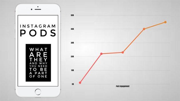 Incremento del uso de Instagram pods
