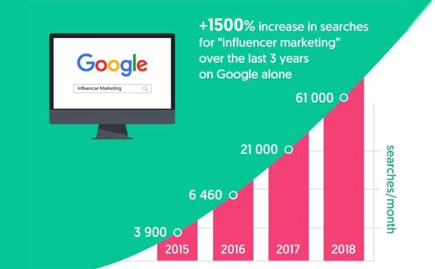 Aumento de las búsquedas relacionadas con el influencer marketing en Google