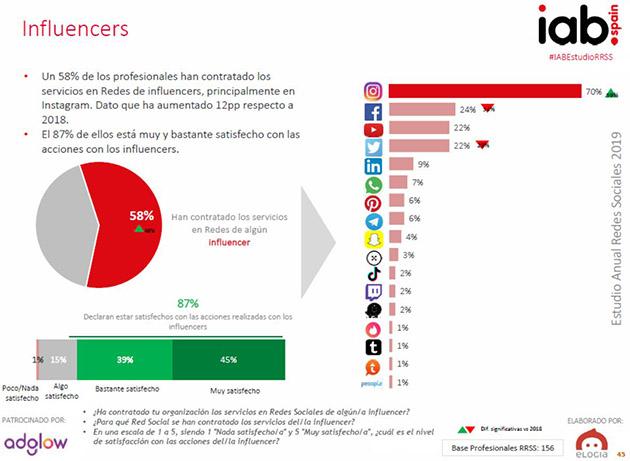 Porcentaje de empresas que contratan servicios de influencers