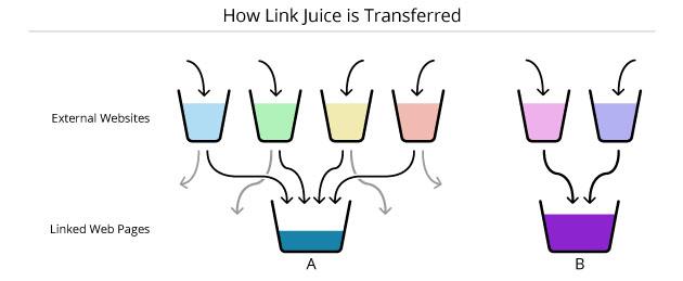 Cómo se realiza el link juice