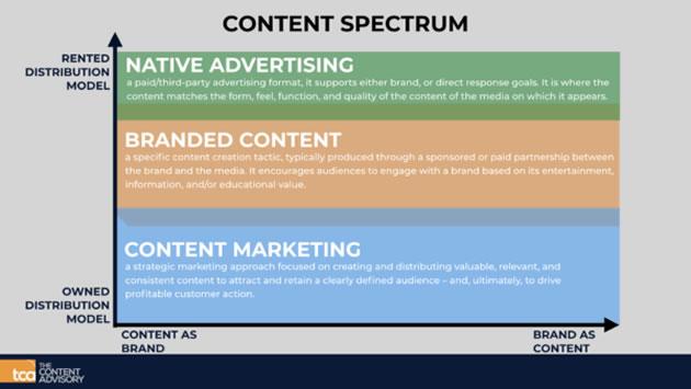 Content Spectrum