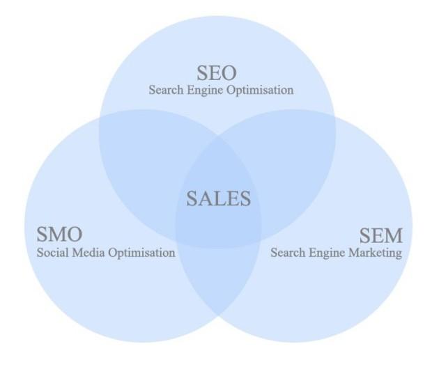 Qué es Social Media Optimization