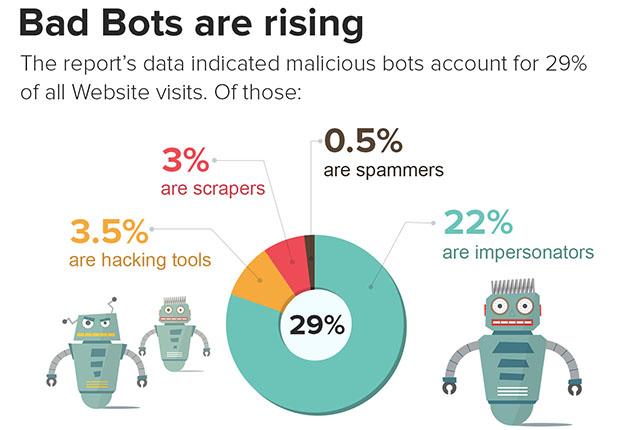 Los bots son el 50% del tráfico mundial