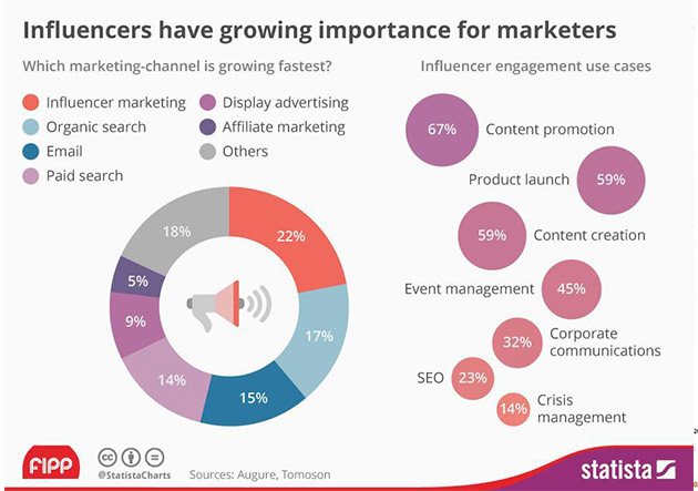 Crecimiento de la importancia del influencer marketing