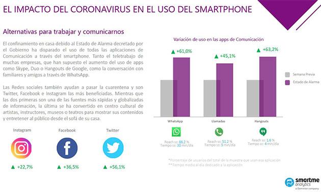 El impacto del coronavirus en el smartphone y las redes sociales