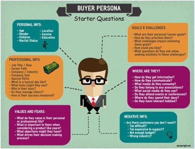 Errores al definir tu buyer-persona