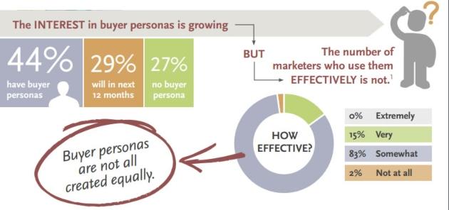 Definir quién no es un cliente ideal