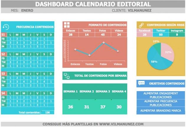 Planificación del contenido