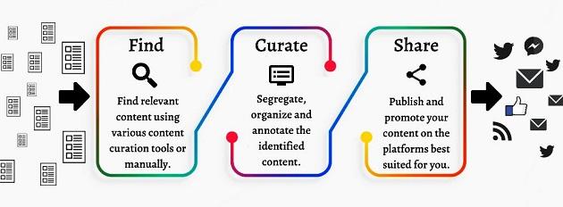 Cómo funciona el Content Curation